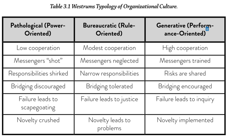 A screenshot of a table titled 'Westrums Typology of Organisational Culture'